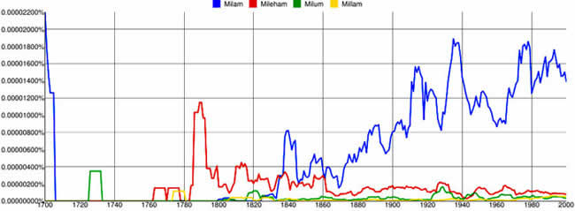 Graph of Frequency of Milam, Mileham, Milum, Millam