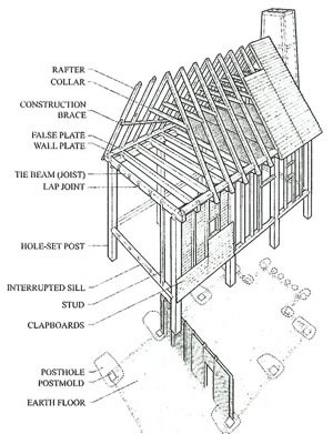Drawing of Bennet House Construction